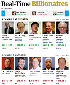 Forbes Real - Time Billionaires